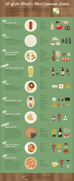 World's most expensive foods infographic #foodlove