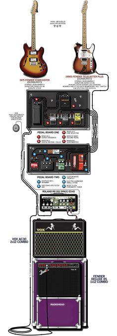 Setup de guitarra de Jonny Greenwood do Radiohead.