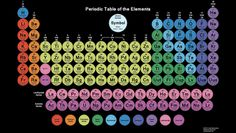 Big Collection of Printable PDF Periodic Tables: This color periodic table has circle tiles containing each element's atomic number, symbol, name and atomic weight.