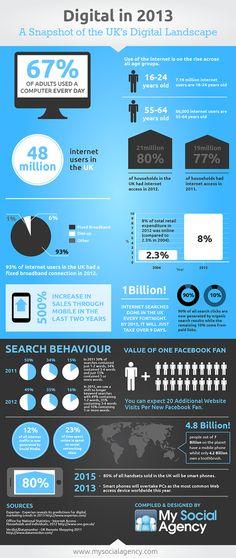 The 2013 Digital Landscape Infographic