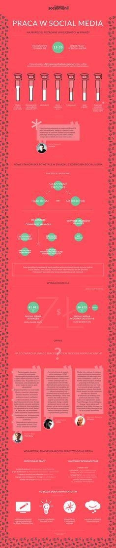 Infografika przedstawia rynek pracy w social media w Polsce. Dane zebrane w ramach Akademii Socjomanii (http://akademia.socjomania.pl)