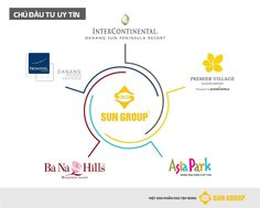 SunGroup đã để lại những dấu ấn lớn tại Đà Nẵng với nhiều dự án được vinh danh…