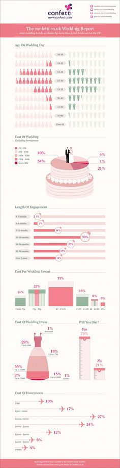 confetti-co-uk-wedding-report-2012-infographic