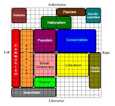 The Political Compass Social Democracy, Classical Liberalism, Political Spectrum, Anarchism, Intersectional Feminism, World View, Political Science, Compass, Socialism