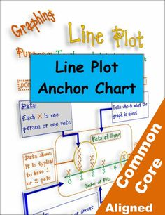 Line plot poster and bulletin board kit by Betsy Weigle and Classroom Caboodle. Plot Anchor Chart, Math Anchor Charts, Second Grade Math, 4th Grade Math, Math Boards, Graphing Activities, Math Measurement, Math Classroom, Classroom Ideas