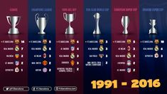 Barcelona : most successful team in the last 25 years