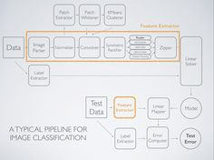 A Sample Image Classification Pipeline.