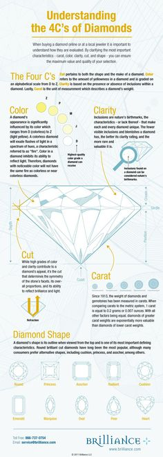 The 4C's of diamonds easily explained in this infographic  made by Brilliance. Worth reading.