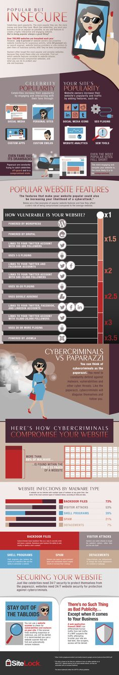 SiteLock explains the value of vigilance against cybercriminals (who, like the paparazzi that hound celebrities, resort to invasive tactics) through this infographic.