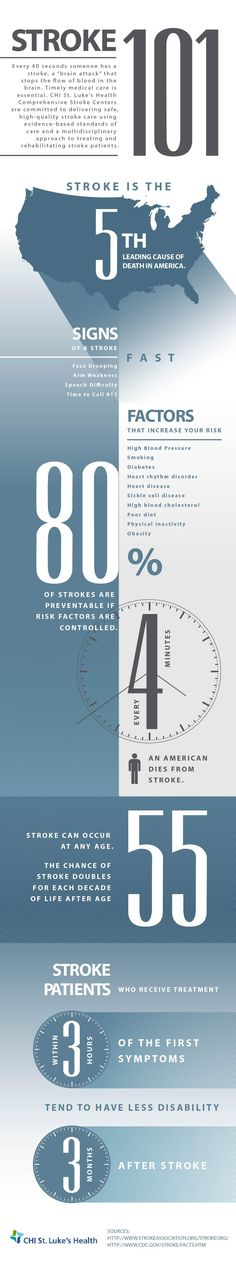 """Every 40 seconds someone has a stroke, a """"brain attack"""" that stops the flow of blood in the brain. Learn more about stroke and the importance of seeking timely medical care from a Comprehensive Stroke Center. Stroke Facts, Emergency Care, Cardiovascular Disease, Medical Care, Healthy Tips, Health And Wellness, Need To Know, Flow, Brain"""