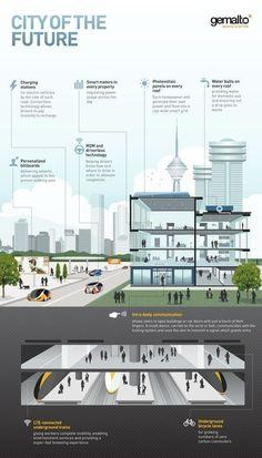 Jan Schaumann on Twitter Smart city, Smart building