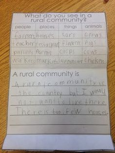 Again could keep as is, or use the same format for types of land. (wetland, desert etc.) Simply Skilled in Second: Rural, Urban, and Suburban. Social Studies Communities, Types Of Communities, Communities Unit, Social Studies Activities, Writing Activities, Classroom Activities, Classroom Ideas, 3rd Grade Social Studies, Social Studies Classroom