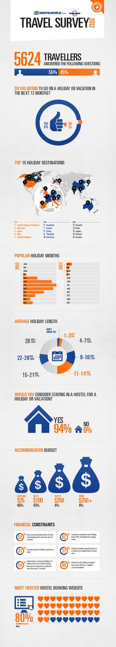 "[infographic] ""Travel Survey 2012"" Aug-2012 by Hostelword.com & Lonelyplanet.com"