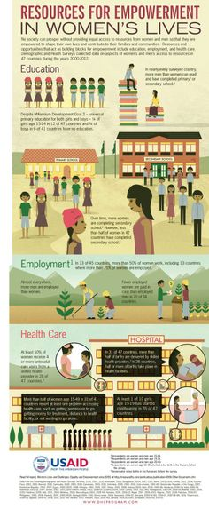 We still have quite a ways to go for equality, education, and global health. Infographic on women's equality & access to resources since 2000 via USAID DHS Program.