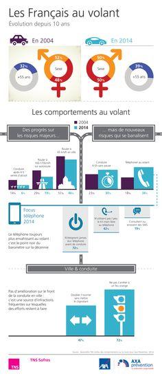 Baromètre AXA Prévention du comportement des Français au volant - avril 2014 http://www.tns-sofres.com/etudes-et-points-de-vue/barometre-axa-prevention-du-comportement-des-francais-au-volant-avril-2014