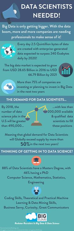 There is high demand for Data Scientists! Check out this infographic to find out why! #DataScience #DataScientist #BigData #DataJobs