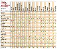 tabuľka zelenina záhrada rastliny vhodný Periodic Table, Periodic Table Chart, Periotic Table