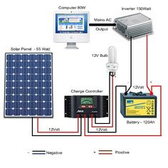 #Simple+Photovoltaic+(Solar)+Power+System+Setup+for+the+Remote+Home