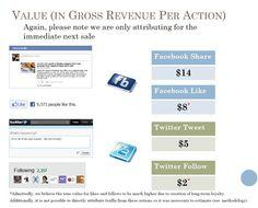 Valor de acciones en las redes sociales
