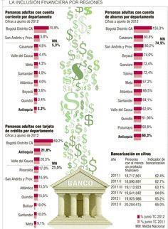 La Inclusión Financiera por Regiones