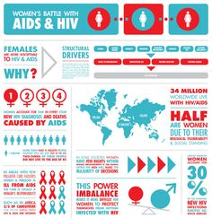 Posters like this are posted to show and make women aware that there are thousands of women battling against HIV and AIDS and that all women should get screened for HIV and AIDS. Hiv Aids Facts, Hiv Dating, Aids Awareness, Global Awareness, Living With Hiv, World Aids Day, Information Graphics, Public Health, December