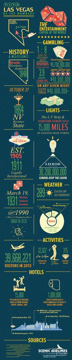 Viva Las Vegas By The Numbers #infographic #LasVegas #Facts #Travel