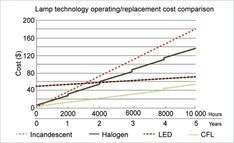 Graph comparing lamp technology operating/replacement cost.