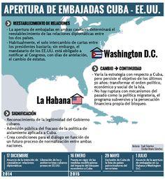 Cuba-EEUU: Un camino de 90 millas (+Infografía)