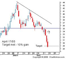 Chart Advisor - Five Chart Patterns You Need To Know. Maximize Your Profits in Up and Down Markets.