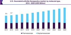 Rheumatoid Arthritis Drugs Market Is Anticipated Lucrative Growth By Rising Penetration Of Generic Drugs Till 2025: Grand View Research,…