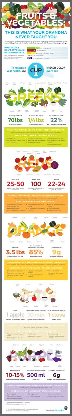 This Infographic Shows the Phytonutrients You Need to Stay Healthy; Phytonutrients, or plant nutrients, are thought to help decrease the risk of diseases like cancer and heart disease. Sport Nutrition, Nutrition Education, Nutrition Tips, Health And Nutrition, Health Fitness, Nutrition Month, Fitness Men, Men Health, Fitness Gifts