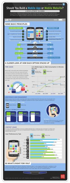 Should You Build A Mobile App Or Mobile Website?[INFOGRAPHIC]