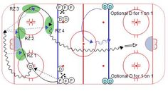 Hockey Drills – Weiss Tech Hockey Drills and Skills Dek Hockey, Hockey Drills, Hockey Training, Skate, Coaching, Collections, Storage, Chalkboard, Ice