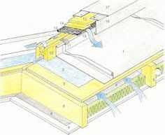 Billedresultat for metal roof hidden box gutter Box Gutter, Rear Extension, Metal Roof, Roof Pitch, Construction, Architecture, Detail, Design, Building