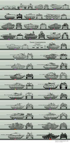 This is a post-World War 2 tank scale chart, circa 1950 - Present Day. Enjoy! ^_^ The scale on this chart is compatible to my World War 2 tank size chart, so you can cross reference between the two...