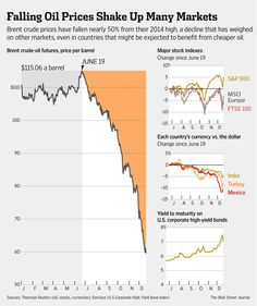 Why the Oil Rout Has Spread - WSJ