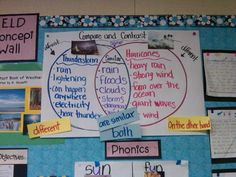 Compare and contrast. Ideas for bilingual classrooms