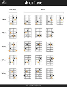 Learn the major triad shapes across the fretboard. Guitar Chords And Scales, Music Chords, Guitar Chord Chart, Guitar Tabs, Music Theory Guitar, Jazz Guitar, Music Guitar, Guitar Classes, Guitar Lessons