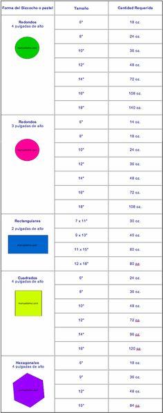 Custom Cakes: TABLA DE COBERTURA DE FONDANT / Fondant Coverage Chart   -   MUY BUENO!!! SEGUIR EL LINK!!!