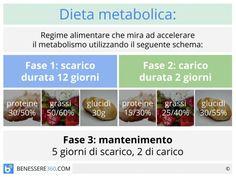 dieta crash dr bolio prima e dopo