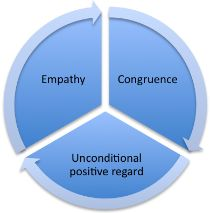 the core conditions Carl Rogers