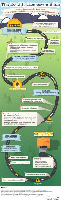 First time home buyer tips for Vegas Home Buyers in a simple Infographic - The Road to Homeownership.