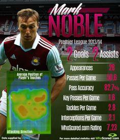Mark Noble Mark Noble, West Ham, Premier League, Positivity, Sport, Deporte, Sports, Optimism