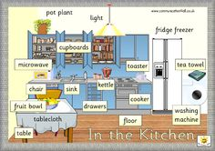Kitchen Vocabulary in English Spanish English, English Tips, English House, English Study, English Class, English Words, English Lessons, Teaching English, Learn English