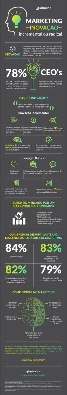 Infográfico - Marketing: Inovação incremental ou radical