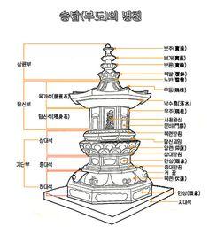 막새기와의 명칭 전통기와는 그 쓰임새에 따라 기본기와, 막새기와, 서까래기와, 마루기와, 특수용 기와 등으로 나뉘며, 그 종류도 매우 다양하다 기본기와는 암키와와 Asian Architecture, World History, Relax, Concept Art, Korea, Knowledge, Study, Antiquities, Building