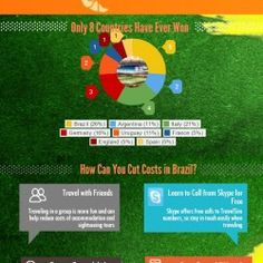 See key figures of the Brazil World Cup 2014 and also learn how to cut costs on mobile calls in Brazil.