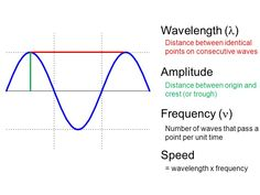 wavelength and sound essay The objectives of the experiment are to verify the relationship between frequency of sound and its wavelength,  this essay has been submitted by a student.