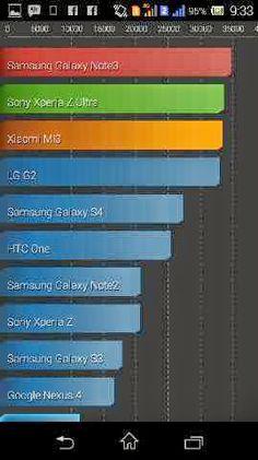 Smartphone Android Terbaik Versi Rangking AnTuTu Benchmark - See more at: http://www.infotech-review.com/2014/04/smartphone-android-terbaik-versi-antutu-benchmark.html