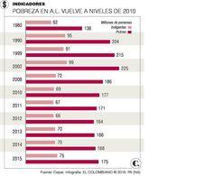 Cepal reportó aumento de pobreza en América Latina